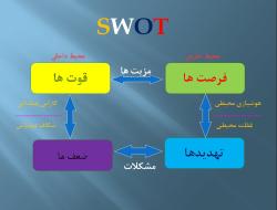 پاورپوینت ماتریس نقاط قوت، نقاط ضعف، فرصت ها و تهدیدها (SWOT)