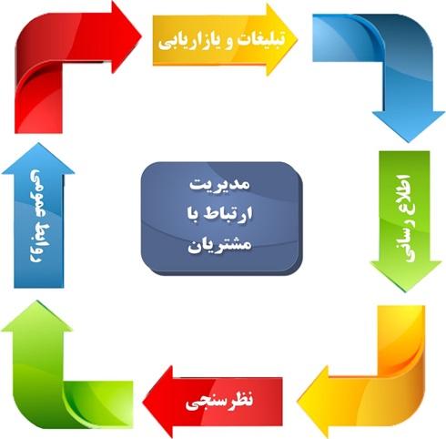 دانلود پاورپوینت مدیریت ارتباط با مشتری (CRM)