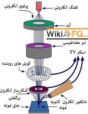 دانلود تحقیق نمونه های مناسب برای میکروسکوپ های الکترونی عبوری TEM